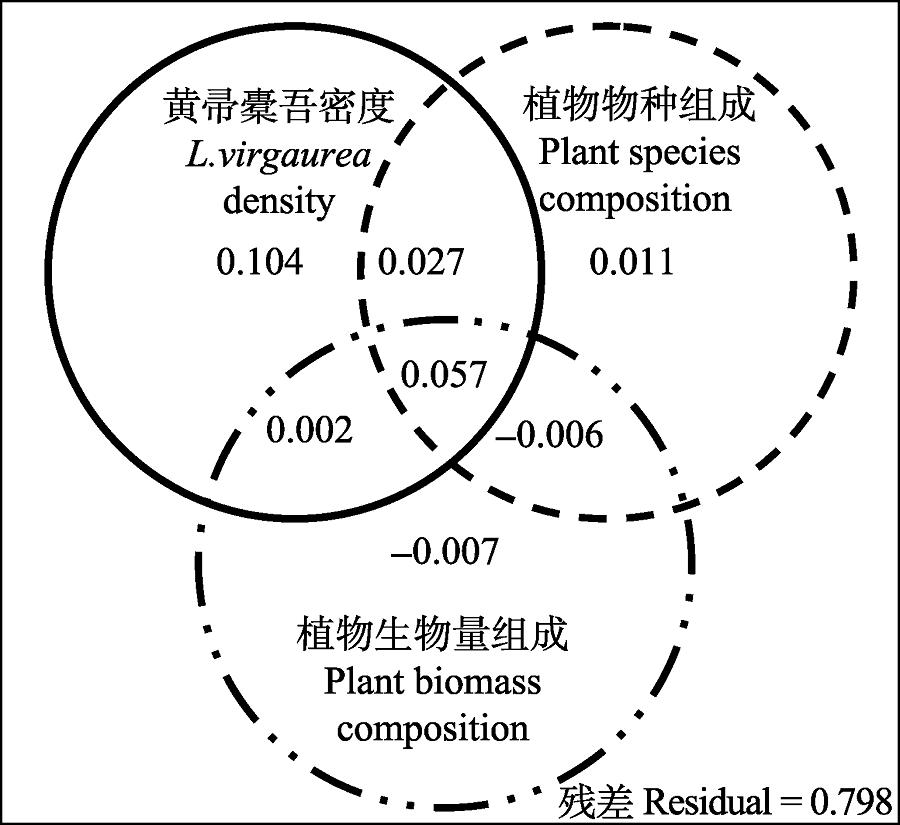Effects of the spreading of <i>Ligularia virgaurea</i> on